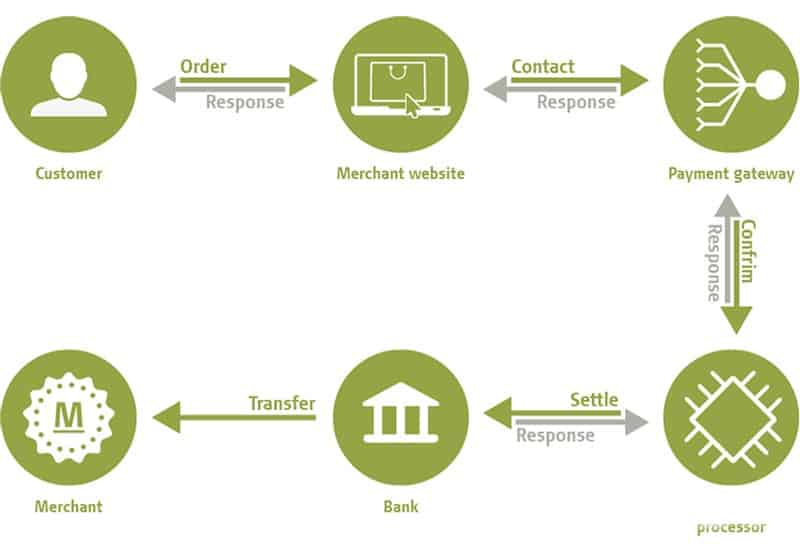 Payment Gateway Payment Processing