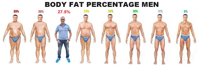 Body fat percentage in men