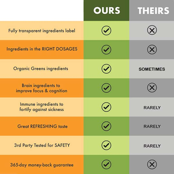 SuperGreen comparison table