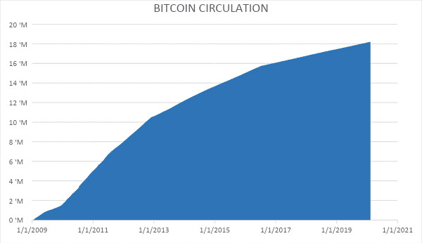 How many Bitcoin in circulation