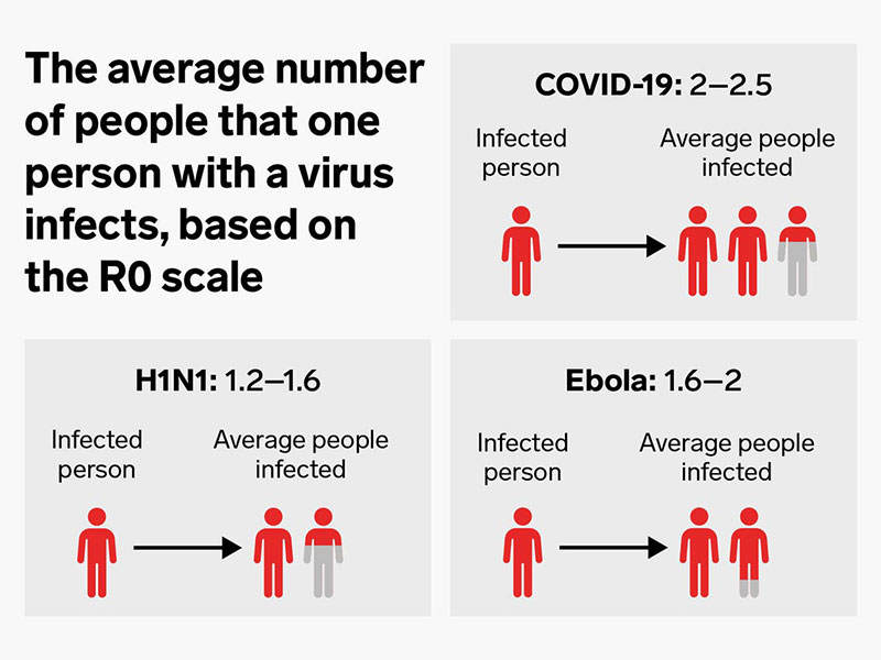 COVID-19 Average infection rate