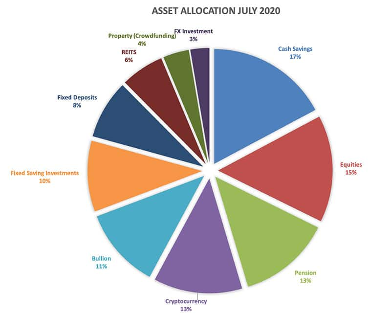 Asset Allocation July 2020